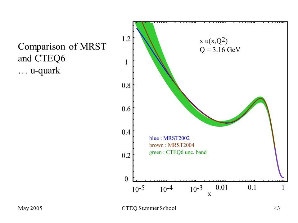 May 2005CTEQ Summer School43 Comparison of MRST and CTEQ6 … u-quark