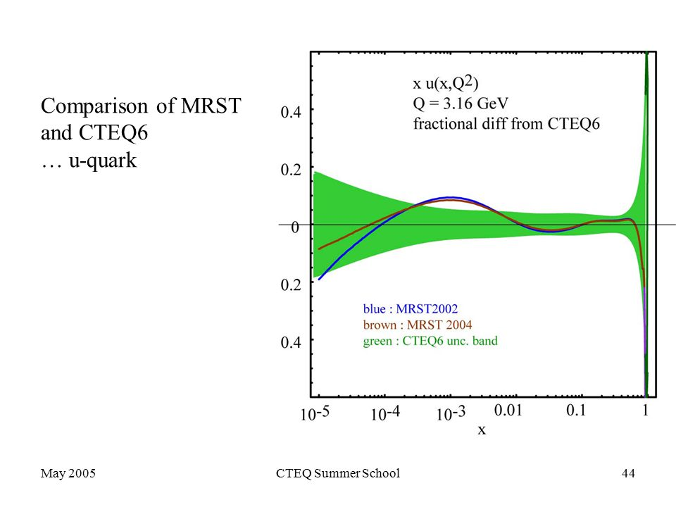 May 2005CTEQ Summer School44 Comparison of MRST and CTEQ6 … u-quark