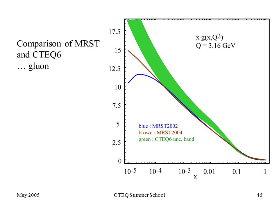 May 2005CTEQ Summer School46 Comparison of MRST and CTEQ6 … gluon