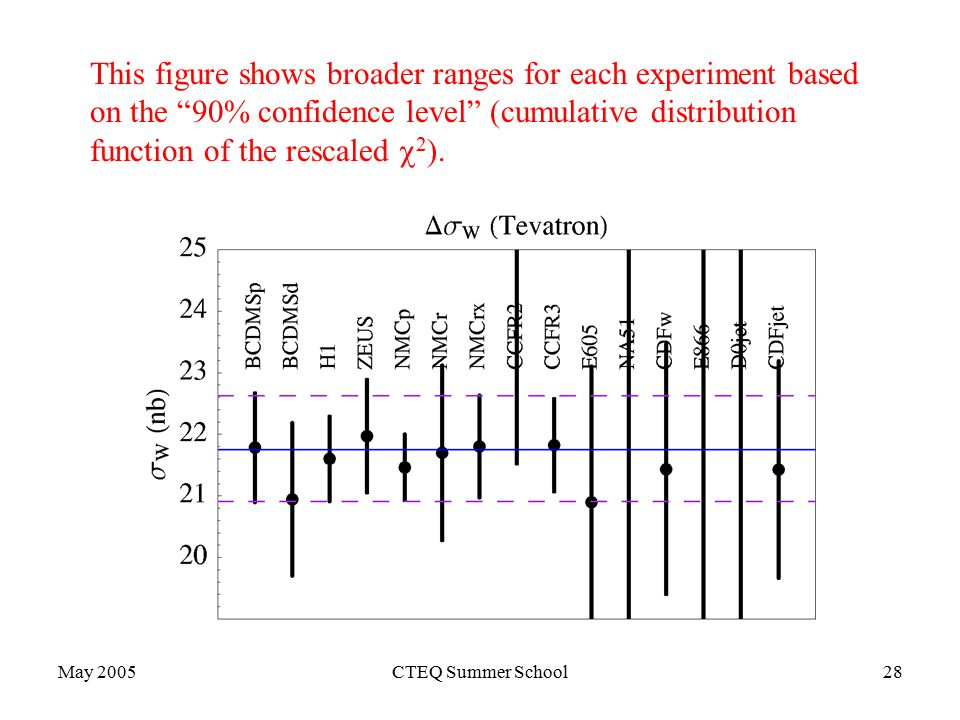 May 2005CTEQ Summer School28 This figure shows broader ranges for each experiment based on the 90% confidence level (cumulative distribution function of the rescaled  2 ).