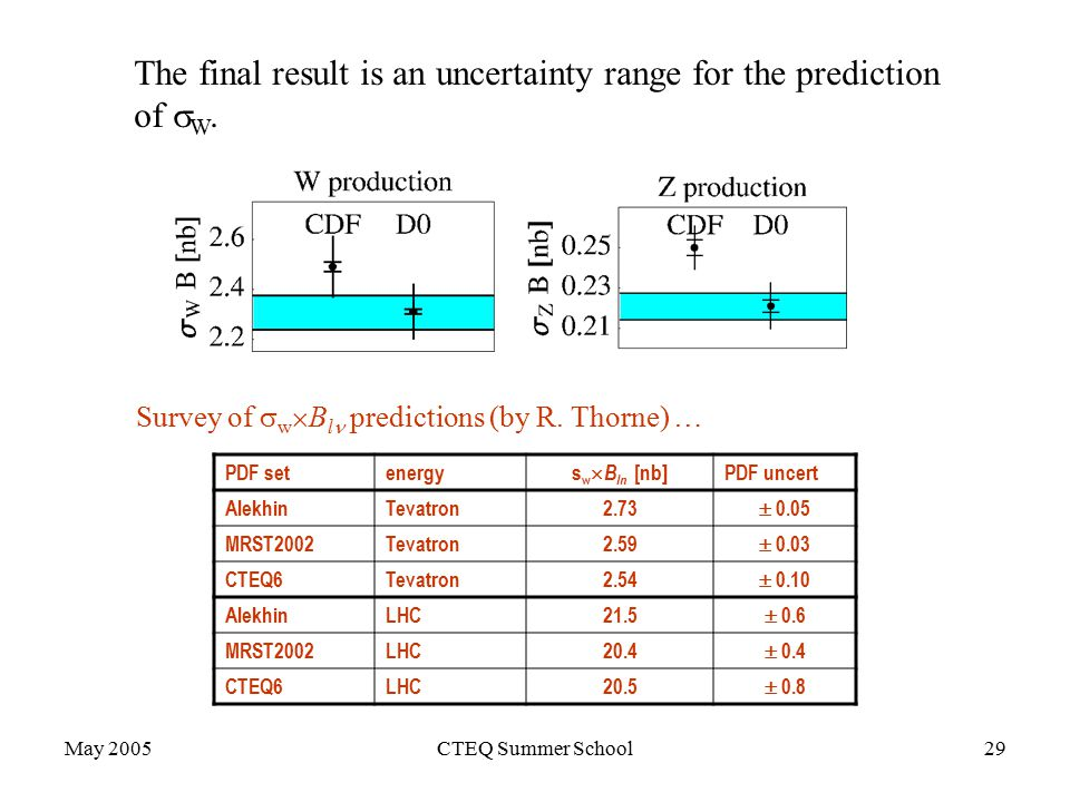 May 2005CTEQ Summer School29 The final result is an uncertainty range for the prediction of  W.
