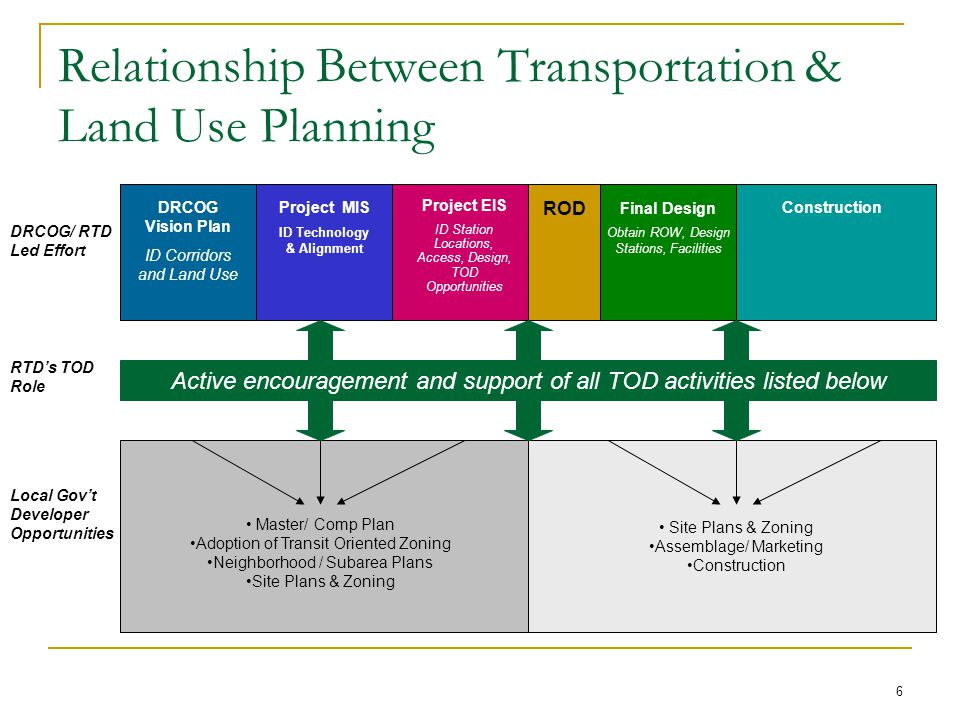 6 Relationship Between Transportation & Land Use Planning DRCOG Vision Plan ID Corridors and Land Use ROD Project EIS ID Station Locations, Access, Design, TOD Opportunities Project MIS ID Technology & Alignment Final Design Obtain ROW, Design Stations, Facilities Construction DRCOG/ RTD Led Effort Local Gov't Developer Opportunities Master/ Comp Plan Adoption of Transit Oriented Zoning Neighborhood / Subarea Plans Site Plans & Zoning Assemblage/ Marketing Construction Active encouragement and support of all TOD activities listed below RTD's TOD Role