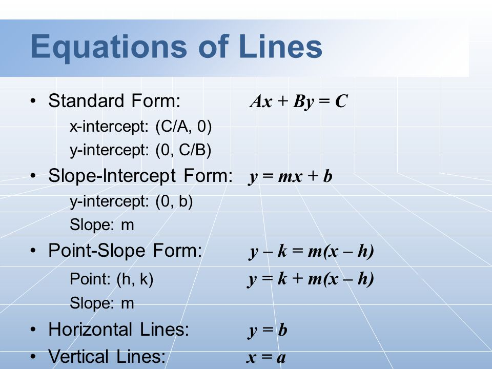 Equations of Lines Standard Form: Ax + By = C x-intercept: (C/A, 0) y-intercept: (0, C/B) Slope-Intercept Form: y = mx + b y-intercept: (0, b) Slope: m Point-Slope Form: y – k = m(x – h) Point: (h, k) y = k + m(x – h) Slope: m Horizontal Lines: y = b Vertical Lines: x = a