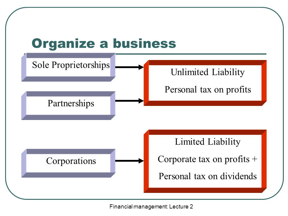 Organize a business Financial management: Lecture 2 Sole Proprietorships Corporations Partnerships Limited Liability Corporate tax on profits + Personal tax on dividends Unlimited Liability Personal tax on profits