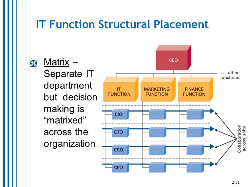 IT Function Structural Placement  Matrix – Separate IT department but decision making is matrixed across the organization 2-31