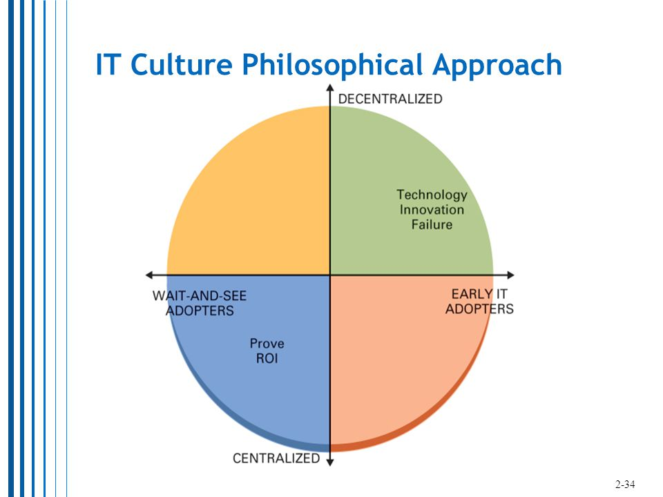 IT Culture Philosophical Approach 2-34
