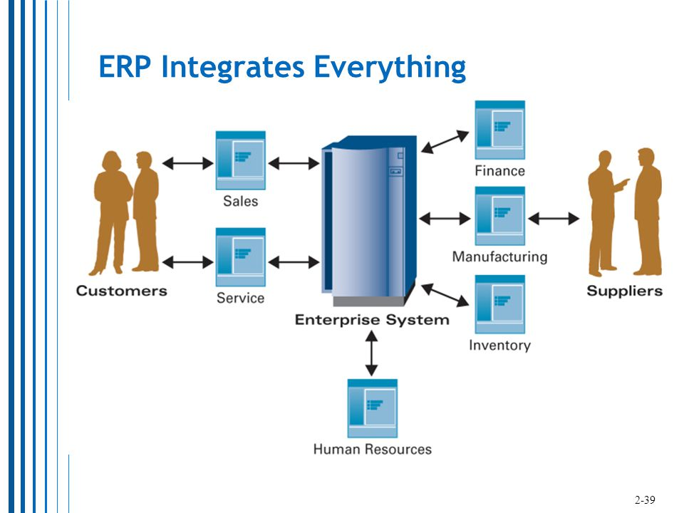 ERP Integrates Everything 2-39