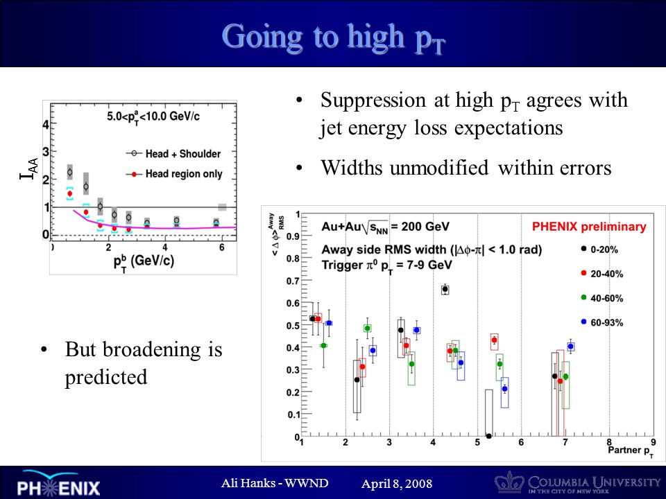 Ali Hanks - WWND April 8, 2008 Going to high p T Suppression at high p T agrees with jet energy loss expectations Widths unmodified within errors I AA But broadening is predicted