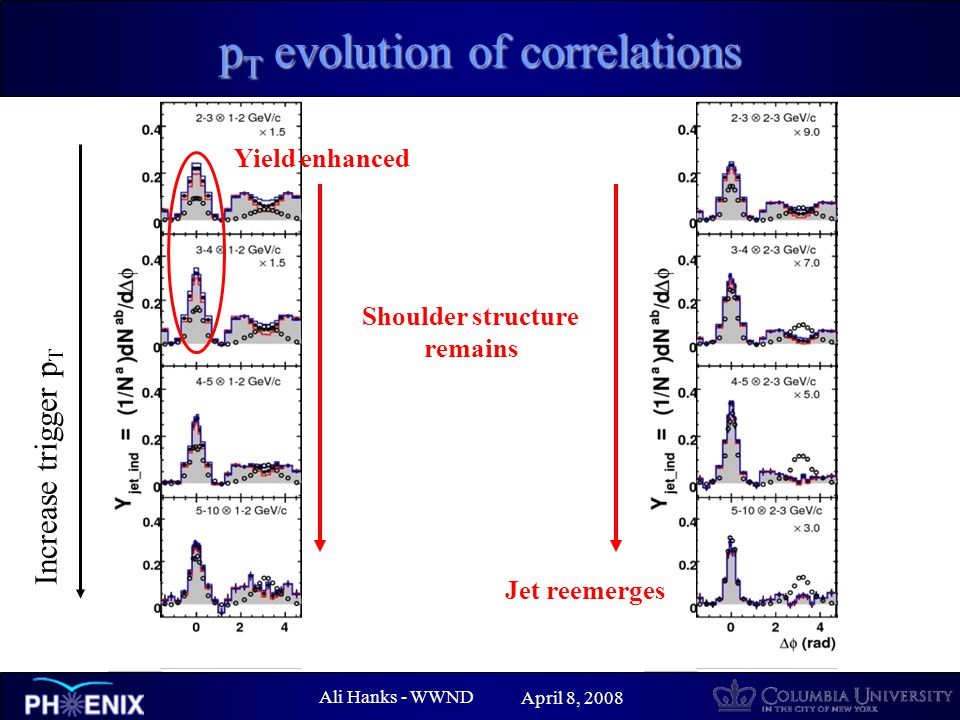 Ali Hanks - WWND April 8, 2008 p T evolution of correlations Increase trigger p T Yield enhanced Shoulder structure remains Jet reemerges