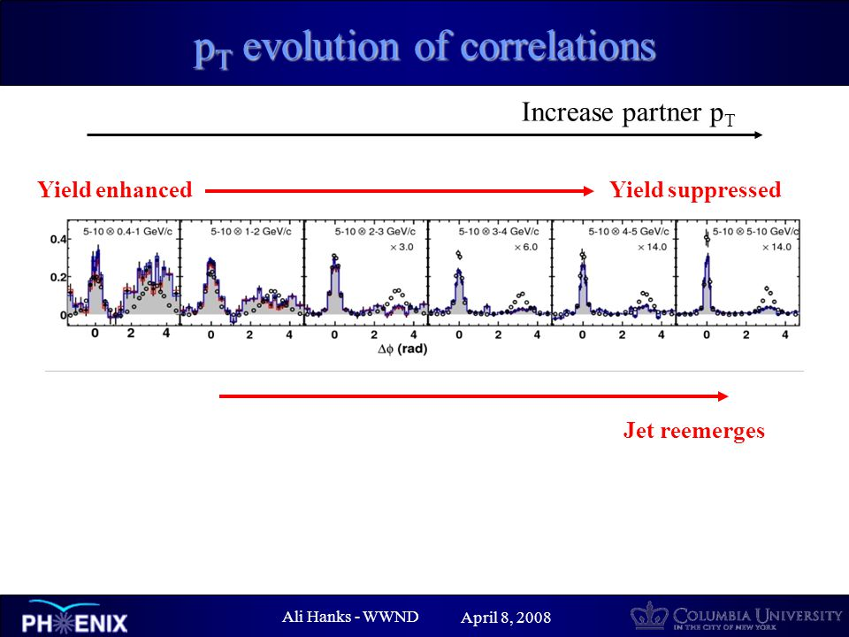 Ali Hanks - WWND April 8, 2008 p T evolution of correlations Increase partner p T Yield suppressed Jet reemerges Yield enhanced