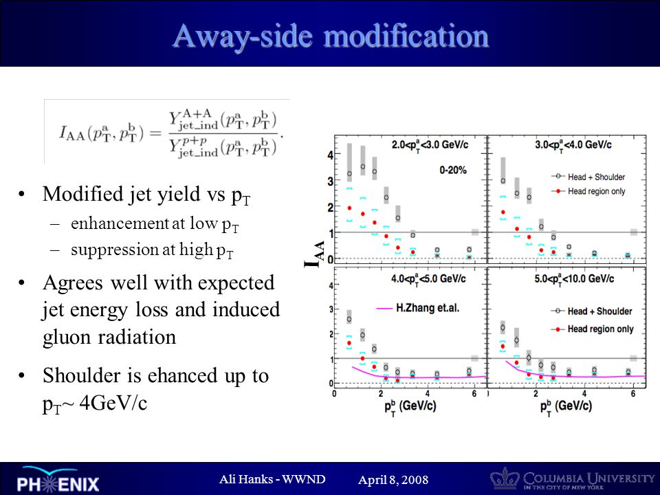 Ali Hanks - WWND April 8, 2008 Away-side modification Modified jet yield vs p T –enhancement at low p T –suppression at high p T Agrees well with expected jet energy loss and induced gluon radiation Shoulder is ehanced up to p T ~ 4GeV/c I AA