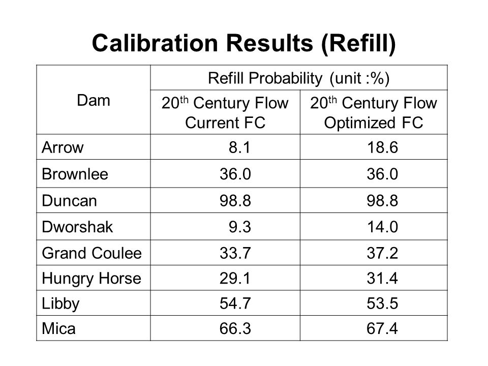 Calibration Results (Refill) Dam Refill Probability (unit :%) 20 th Century Flow Current FC 20 th Century Flow Optimized FC Arrow Brownlee36.0 Duncan98.8 Dworshak Grand Coulee Hungry Horse Libby Mica