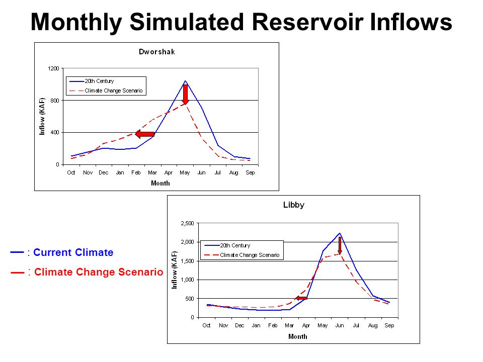Monthly Simulated Reservoir Inflows : Current Climate : Climate Change Scenario