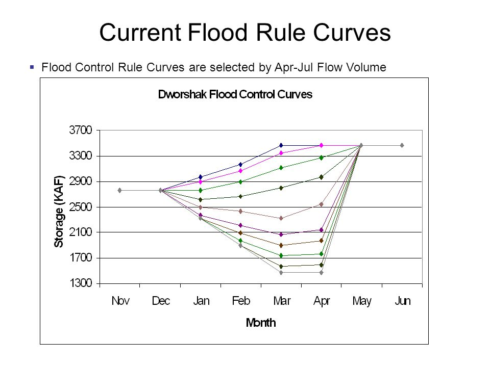 Current Flood Rule Curves  Flood Control Rule Curves are selected by Apr-Jul Flow Volume