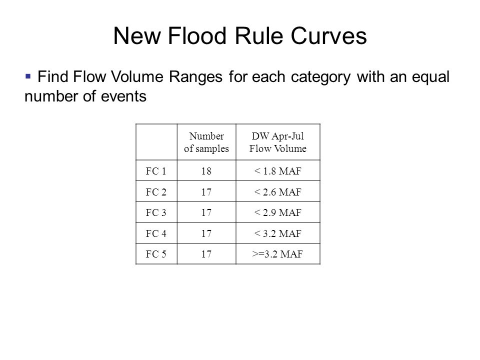 New Flood Rule Curves  Find Flow Volume Ranges for each category with an equal number of events Number of samples DW Apr-Jul Flow Volume FC 118< 1.8 MAF FC 217< 2.6 MAF FC 317< 2.9 MAF FC 417< 3.2 MAF FC 517>=3.2 MAF