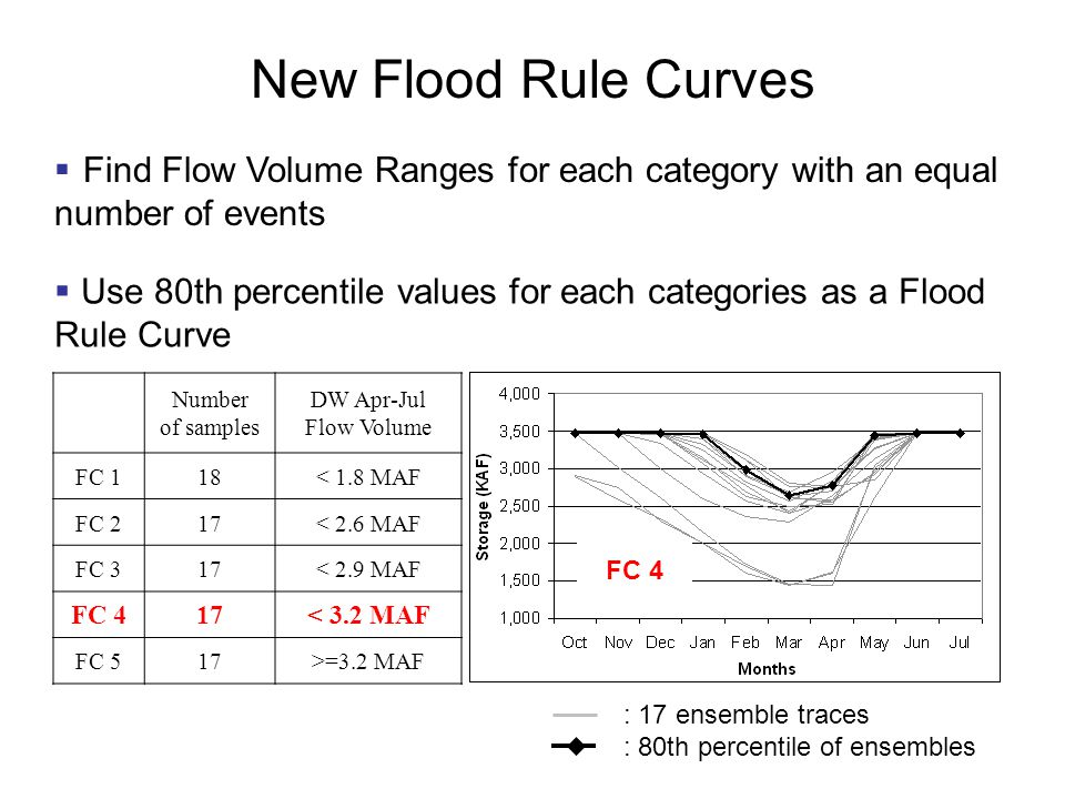 New Flood Rule Curves  Find Flow Volume Ranges for each category with an equal number of events Number of samples DW Apr-Jul Flow Volume FC 118< 1.8 MAF FC 217< 2.6 MAF FC 317< 2.9 MAF FC 417< 3.2 MAF FC 517>=3.2 MAF  Use 80th percentile values for each categories as a Flood Rule Curve : 17 ensemble traces : 80th percentile of ensembles FC 4