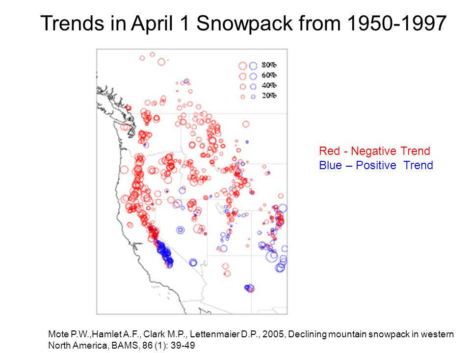 Mote P.W.,Hamlet A.F., Clark M.P., Lettenmaier D.P., 2005, Declining mountain snowpack in western North America, BAMS, 86 (1): Red - Negative Trend Blue – Positive Trend Trends in April 1 Snowpack from