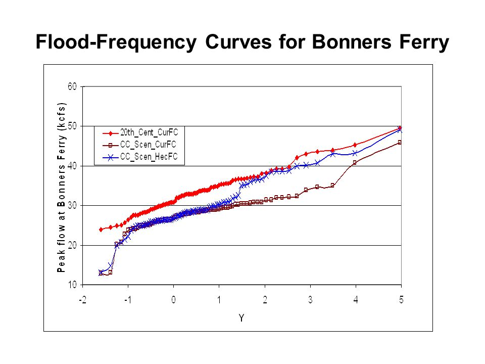 Flood-Frequency Curves for Bonners Ferry