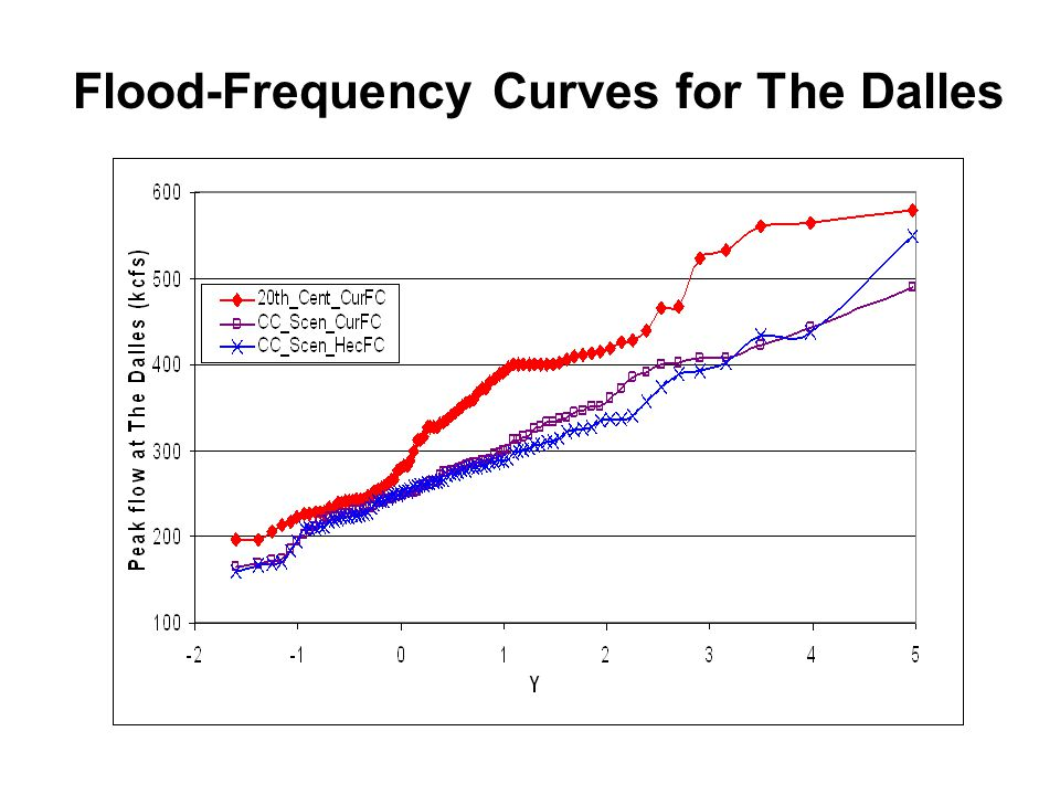 Flood-Frequency Curves for The Dalles
