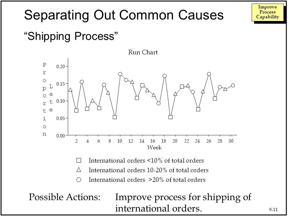 9-1 Improve Process Capability The Quality Improvement Model