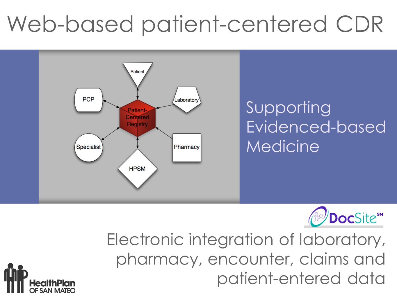 Web-based patient-centered CDR Electronic integration of laboratory, pharmacy, encounter, claims and patient-entered data Supporting Evidenced-based Medicine