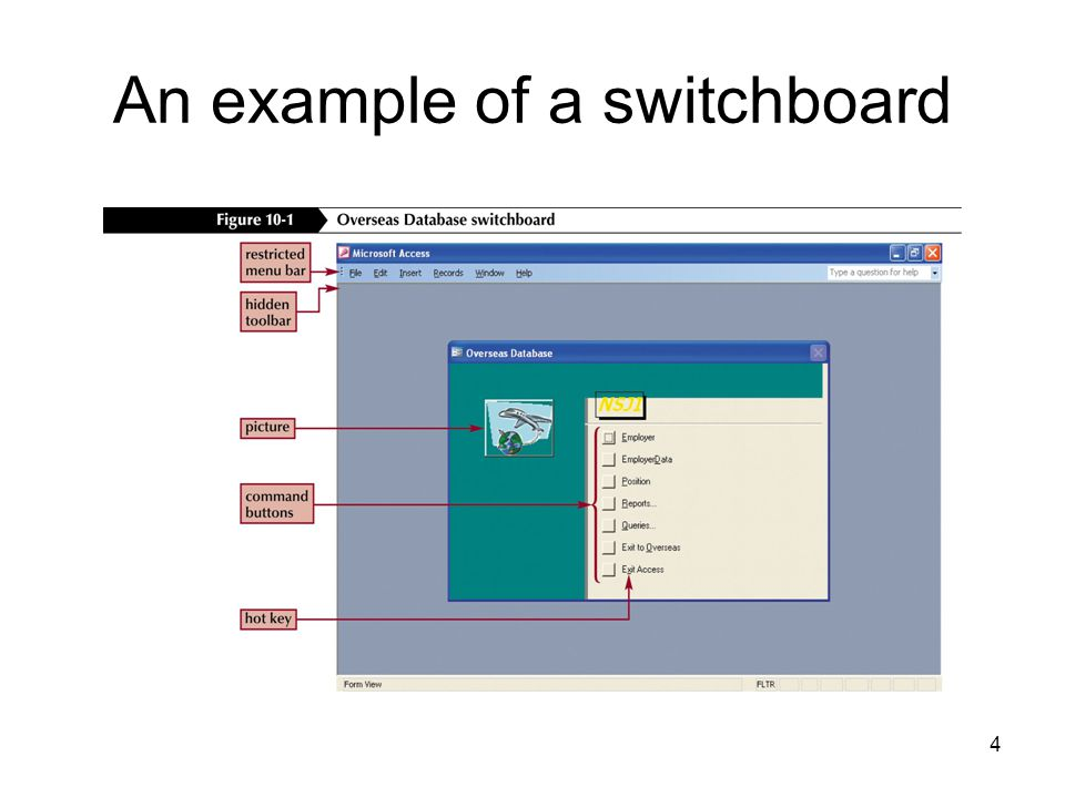 4 An example of a switchboard