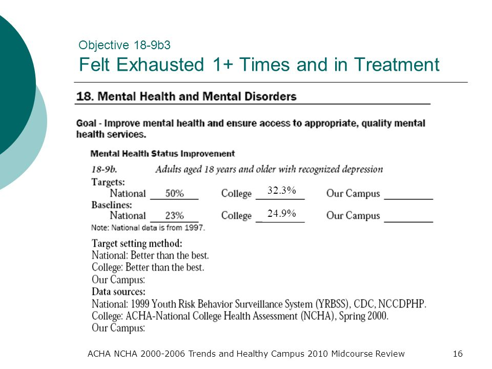 ACHA NCHA Trends and Healthy Campus 2010 Midcourse Review16 Objective 18-9b3 Felt Exhausted 1+ Times and in Treatment 32.3% 24.9%