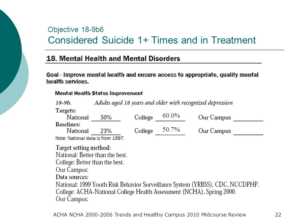 ACHA NCHA Trends and Healthy Campus 2010 Midcourse Review22 Objective 18-9b6 Considered Suicide 1+ Times and in Treatment 60.0% 50.7%