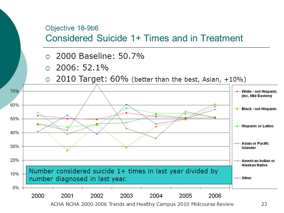 ACHA NCHA Trends and Healthy Campus 2010 Midcourse Review23 Objective 18-9b6 Considered Suicide 1+ Times and in Treatment  2000 Baseline: 50.7%  2006: 52.1%  2010 Target: 60% (better than the best, Asian, +10%) Number considered suicide 1+ times in last year divided by number diagnosed in last year.
