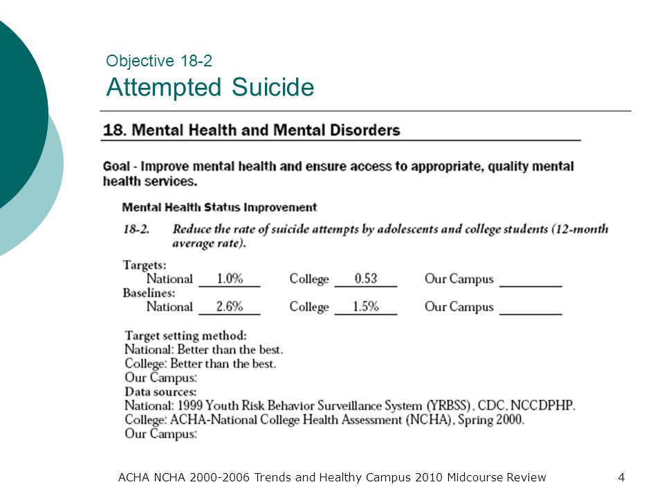 ACHA NCHA Trends and Healthy Campus 2010 Midcourse Review4 Objective 18-2 Attempted Suicide