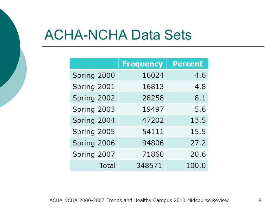 ACHA NCHA Trends and Healthy Campus 2010 Midcourse Review8 ACHA-NCHA Data Sets FrequencyPercent Spring Spring Spring Spring Spring Spring Spring Spring Total