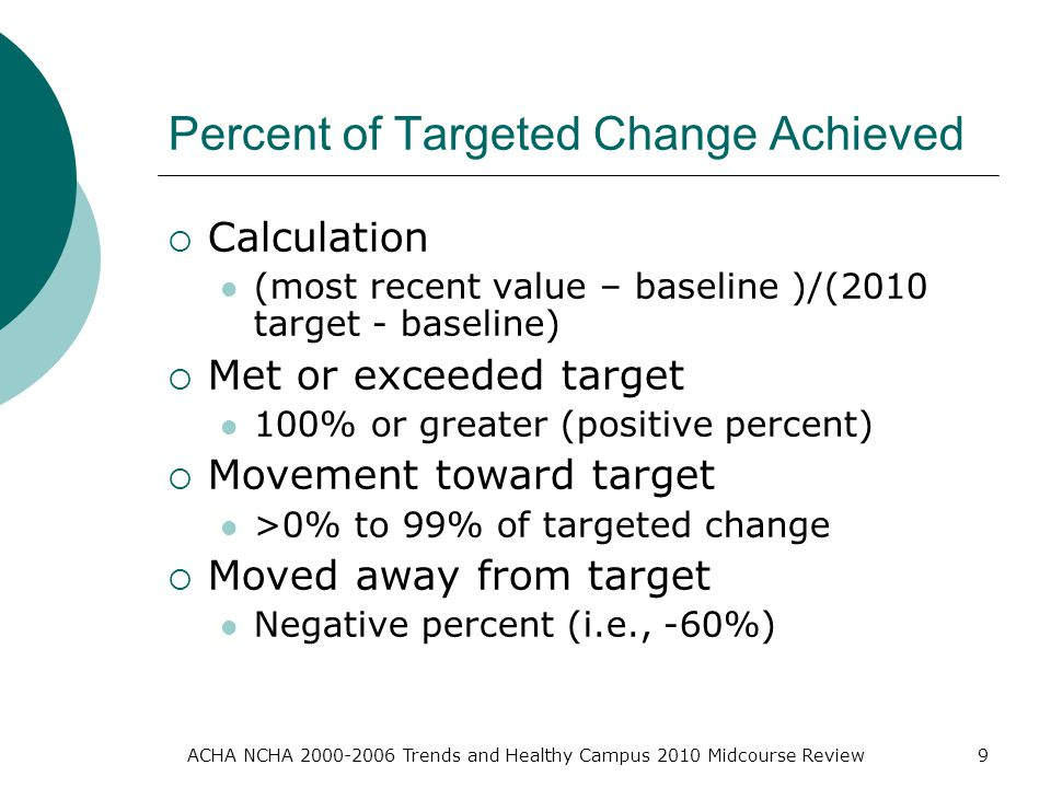 ACHA NCHA Trends and Healthy Campus 2010 Midcourse Review9 Percent of Targeted Change Achieved  Calculation (most recent value – baseline )/(2010 target - baseline)  Met or exceeded target 100% or greater (positive percent)  Movement toward target >0% to 99% of targeted change  Moved away from target Negative percent (i.e., -60%)