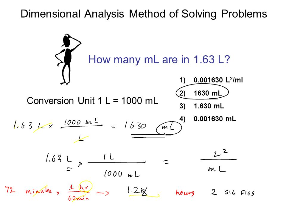 Dimensional Analysis Method of Solving Problems 1.Determine which unit conversion factor(s) are needed 2.Carry units through calculation 3.If all units cancel except for the desired unit(s), then the problem was solved correctly.
