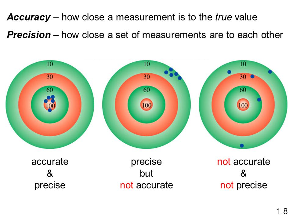 Accuracy – how close a measurement is to the true value Precision – how close a set of measurements are to each other accurate & precise but not accurate & not precise 1.8
