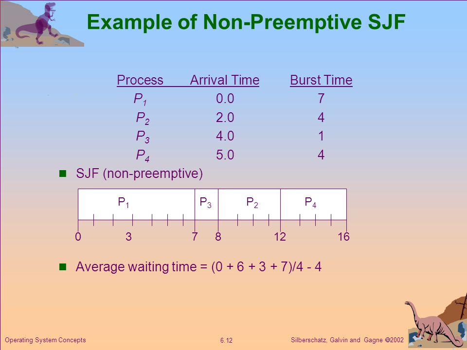 Silberschatz, Galvin and Gagne  Operating System Concepts ProcessArrival TimeBurst Time P P P P SJF (non-preemptive) Average waiting time = ( )/4 - 4 Example of Non-Preemptive SJF P1P1 P3P3 P2P P4P4 812
