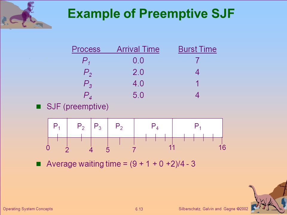 Silberschatz, Galvin and Gagne  Operating System Concepts Example of Preemptive SJF ProcessArrival TimeBurst Time P P P P SJF (preemptive) Average waiting time = ( )/4 - 3 P1P1 P3P3 P2P P4P4 57 P2P2 P1P1 16