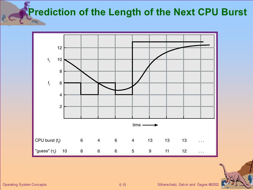 Silberschatz, Galvin and Gagne  Operating System Concepts Prediction of the Length of the Next CPU Burst