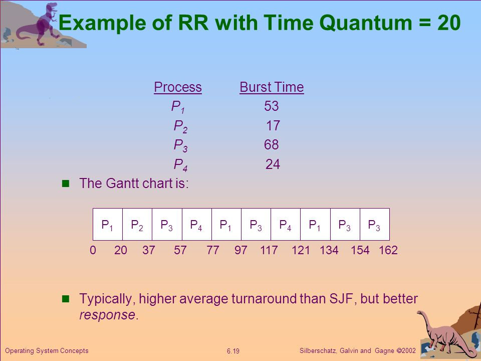 Silberschatz, Galvin and Gagne  Operating System Concepts Example of RR with Time Quantum = 20 ProcessBurst Time P 1 53 P 2 17 P 3 68 P 4 24 The Gantt chart is: Typically, higher average turnaround than SJF, but better response.