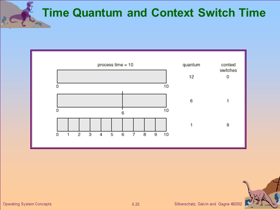 Silberschatz, Galvin and Gagne  Operating System Concepts Time Quantum and Context Switch Time