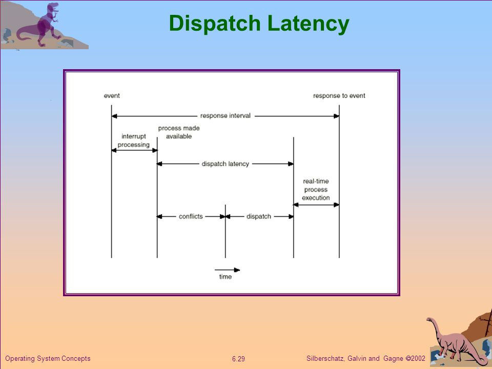 Silberschatz, Galvin and Gagne  Operating System Concepts Dispatch Latency