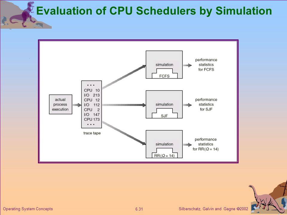 Silberschatz, Galvin and Gagne  Operating System Concepts Evaluation of CPU Schedulers by Simulation
