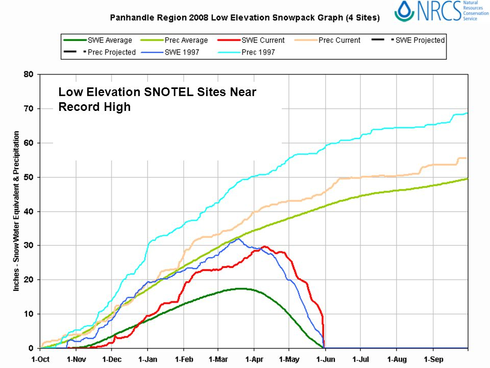 Low Elevation SNOTEL Sites Near Record High