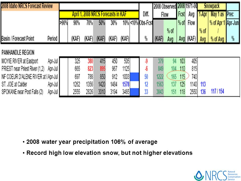 2008 water year precipitation 106% of average Record high low elevation snow, but not higher elevations