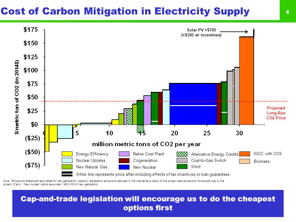 4 Cost of Carbon Mitigation in Electricity Supply Energy Efficiency Nuclear Uprates New Natural Gas Retire Coal Plant Cogeneration New Nuclear Alternative Energy Credits Coal-to-Gas Switch IGCC with CCS Biomass Wind White line represents price after including effects of tax incentives or loan guarantees Solar PV >$700 (>$300 w/ incentives) Projected Long-Run CO2 Price Note: Emissions abatement estimates for new generation capacity represents emissions reduced in the market as a result of the project less emissions introduced due to the project (if any).