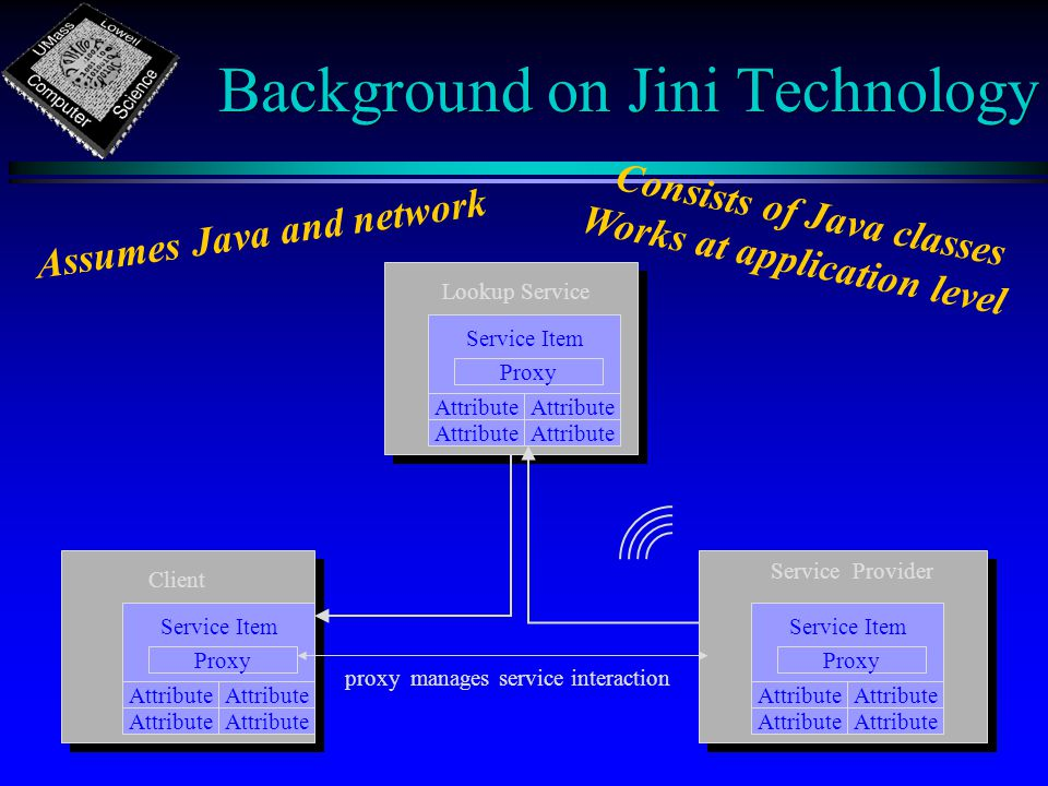 Background on Jini Technology proxy manages service interaction ClientLookup Service Service Item Proxy Attribute Service Provider Service Item Proxy Attribute Service Item Proxy Attribute Assumes Java and network Consists of Java classes Works at application level