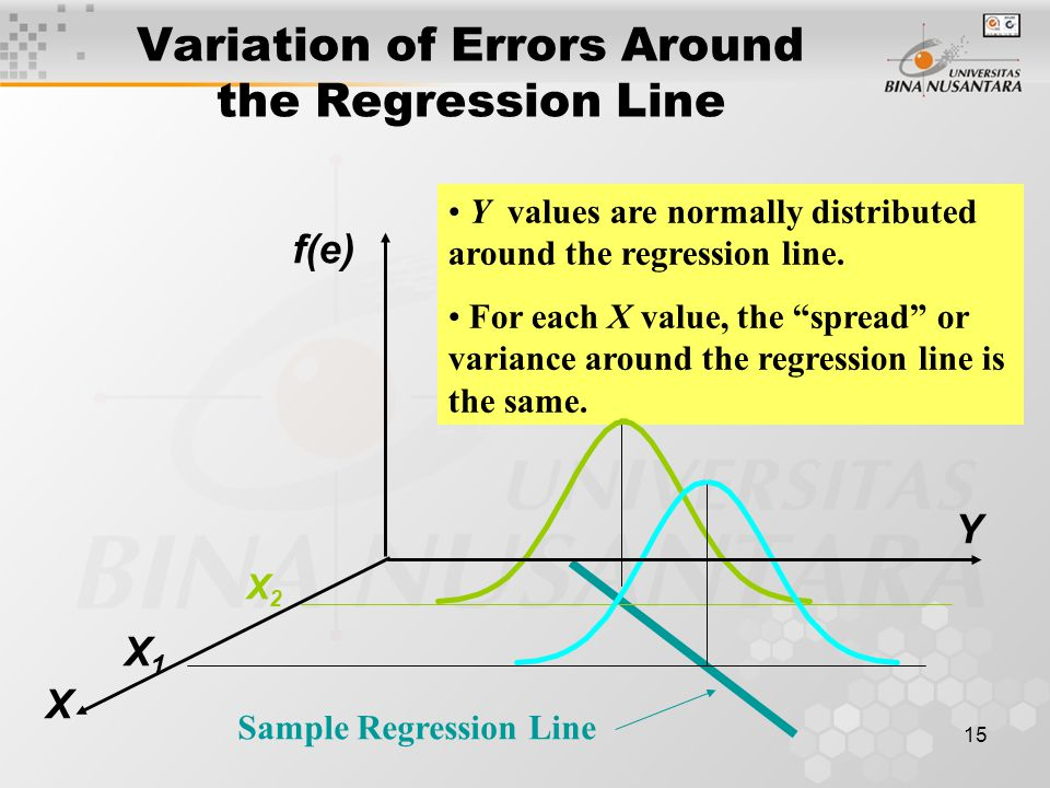 15 Y values are normally distributed around the regression line.