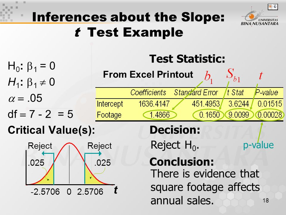 18 Inferences about the Slope: t Test Example H 0 :  1 = 0 H 1 :  1  0  .05 df  = 5 Critical Value(s): Test Statistic: Decision: Conclusion: There is evidence that square footage affects annual sales.