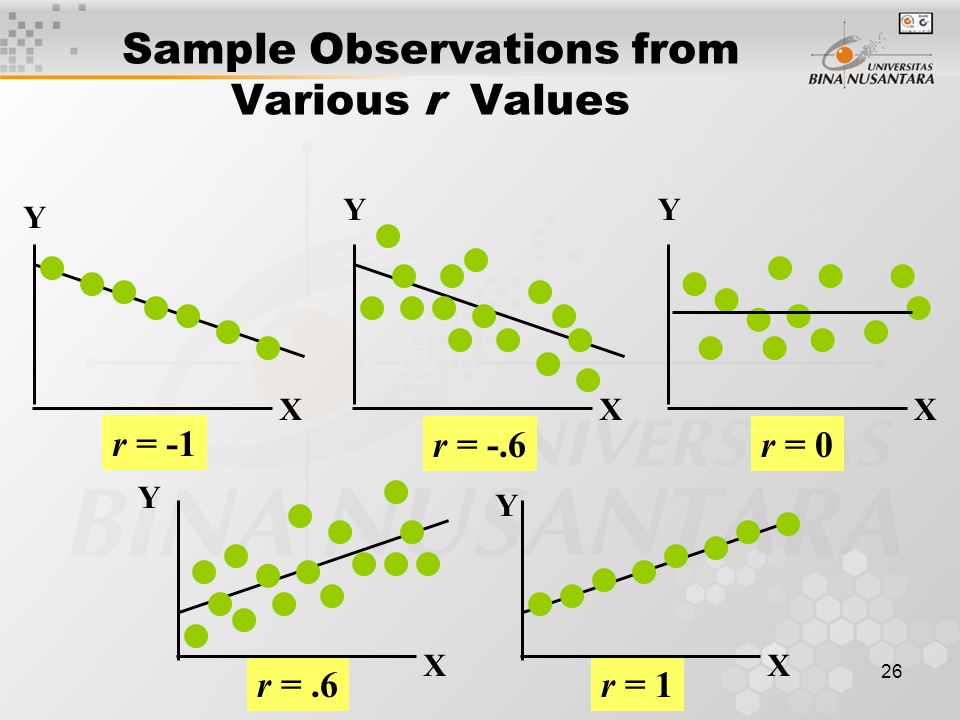 26 r =.6r = 1 Sample Observations from Various r Values Y X Y X Y X Y X Y X r = -1 r = -.6r = 0