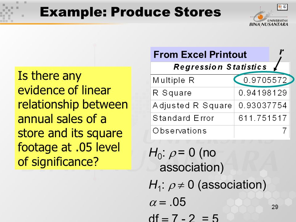 29 Example: Produce Stores From Excel Printout r Is there any evidence of linear relationship between annual sales of a store and its square footage at.05 level of significance.