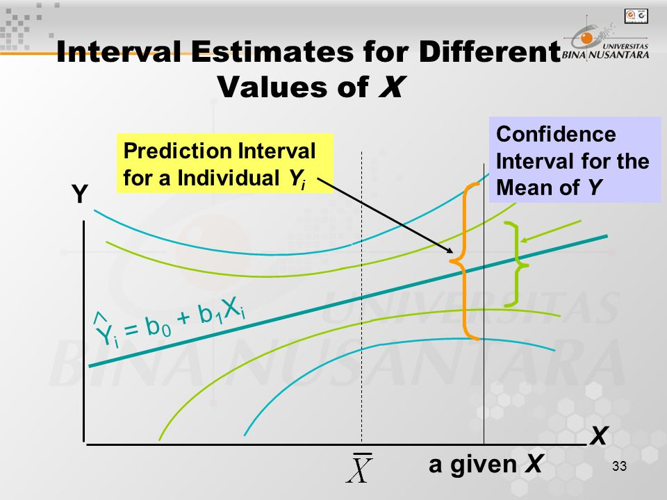 33 Interval Estimates for Different Values of X Y X Prediction Interval for a Individual Y i a given X Confidence Interval for the Mean of Y Y i = b 0 + b 1 X i 